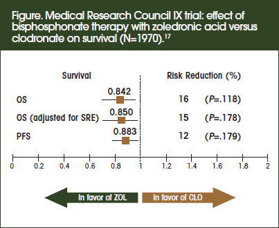 Medical Research Council IX trial: effect of bisphosphonate therapy with zoledronic acid versus clodronate on survival (N=1970).17