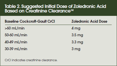 Suggested Initial Dose of Zoledronic Acid Based on Creatinine Clearance14