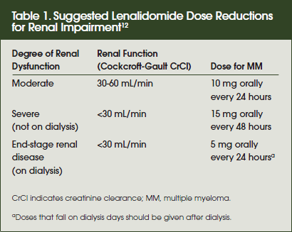 Suggested Lenalidomide Dose Reductions for Renal Impairment12