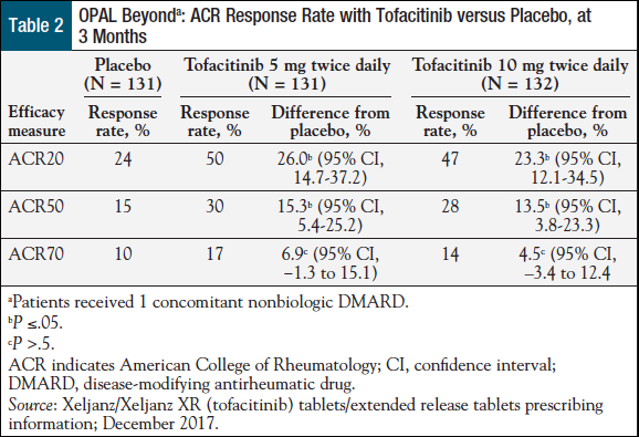 Xeljanz/Xeljanz XR (Tofacitinib/Tofacitinib XR), an Oral JAK Inhibitor, Now Approved for Adults with Active Psoriatic Arthritis - Table 2